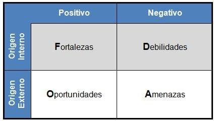 Matriz Dofa - Debilidades, Oportunidades, Fortalezas y Amenazas