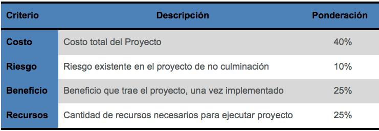 Tabla Ejemplo de criterios para la priorización de Proyectos