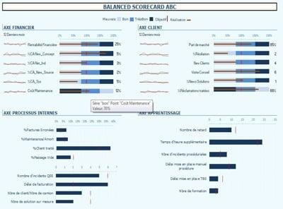 Cómo usar indicadores para lograr objetivos y evaluar la estrategia