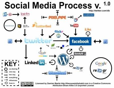 Formas para darse a Conocer 10 – Redes Sociales